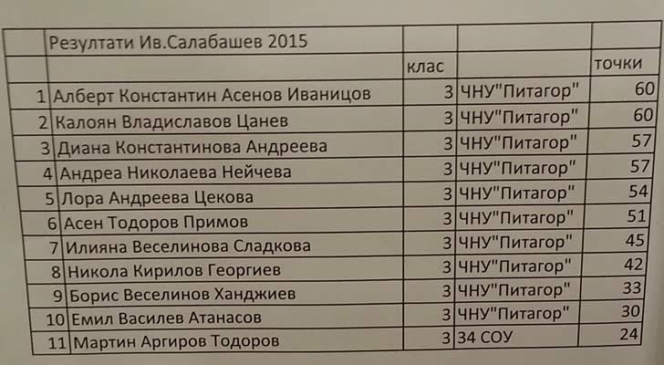 Резултати Иван Салабашев 2015 - ПЧМГ - 3 клас