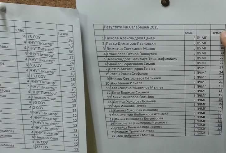 Резултати Иван Салабашев 2015 - ПЧМГ - 4- 5 клас