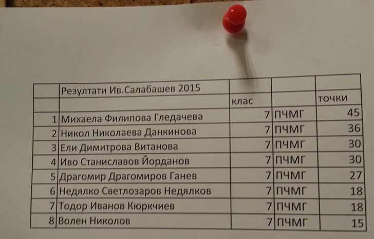 Резултати Иван Салабашев 2015 - ПЧМГ - 7 клас