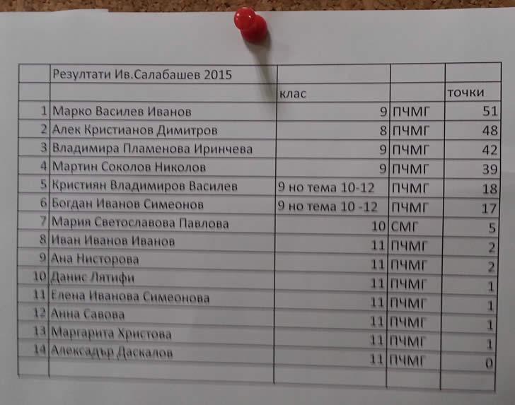 Резултати Иван Салабашев 2015 - ПЧМГ - 8 - 12 клас