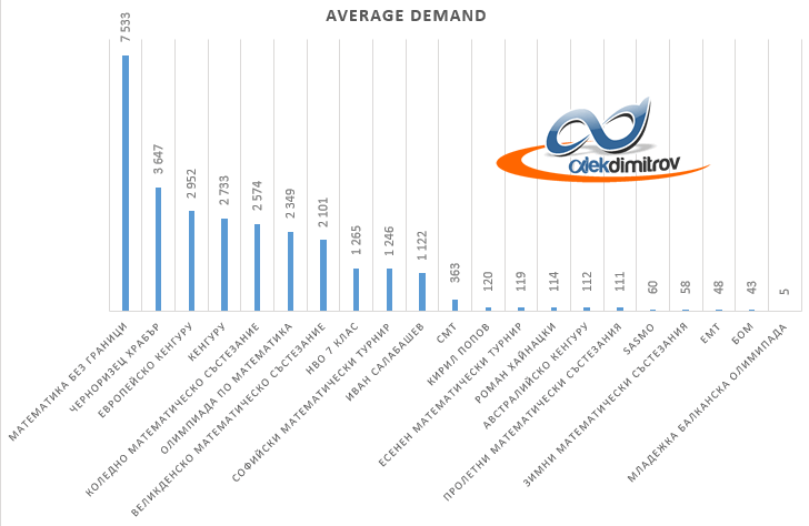 average demand mathematical competitions in Bulgaria