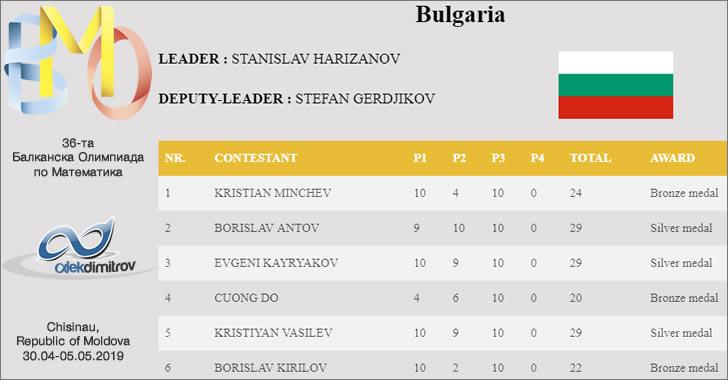 36-та Балканска Олимпиада по Математика - 6 медала за България, златото ни се изплъзна за 2 точки