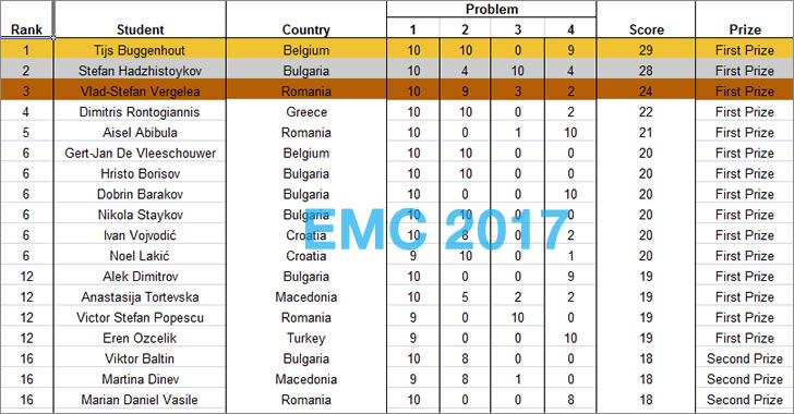 Резултати от 6-та Европейска купа по Математика