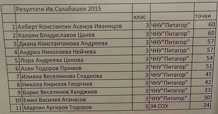 Резултати от математически турнир Иван Салабашев 2015
