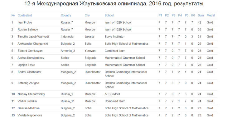 СМГ с медали по Математика, Информатика и Физика на 12-тата Жаутиковска олимпиада