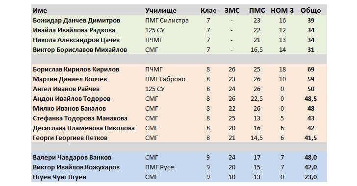 Състав на разширения национален отбор на България за JBMO 2018