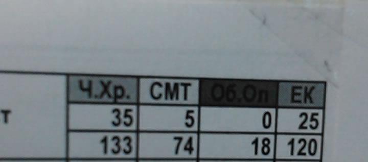 Въвеждане на официалните коефициенти от състезанията в рейтинга за прием в СМГ след 4-ти клас