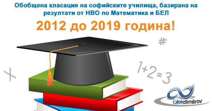 Над 60% от училищата до 7 клас в София не осигуряват минималните знания към които трябва да се стремим!