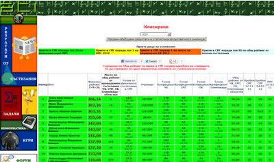 Класация за 4-ти клас на математиците от София за учебната 2011-2012 година