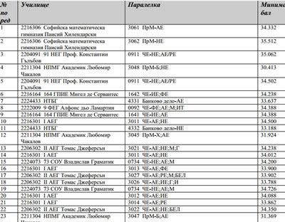 Седмокласни страсти - минимални и максимални балове за прием в софийските училища на 1-во класиране през 2014 година