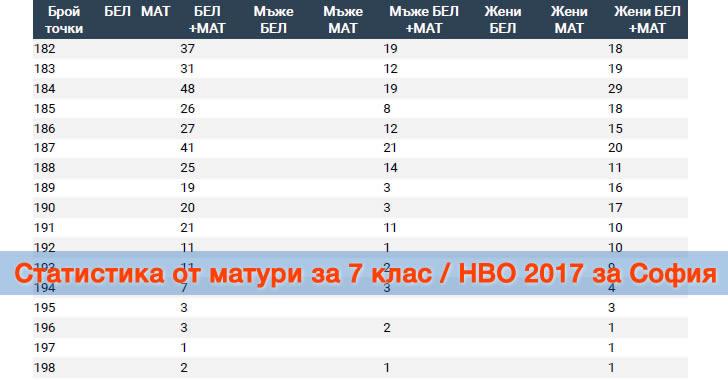 Статистика от матури за 7 клас / НВО 2017 за София